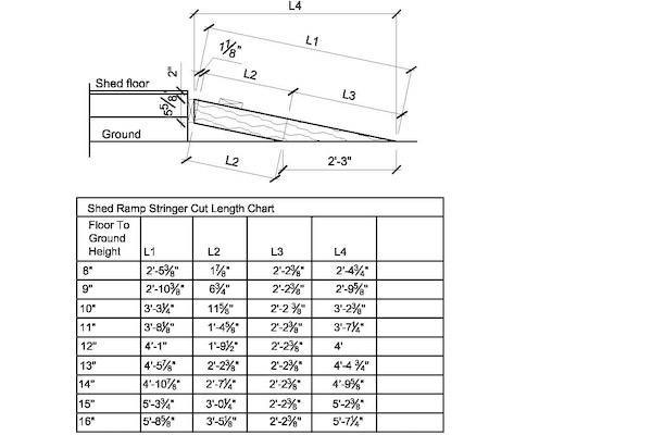 Shed Ramp Stringer Cut Length Chart via iCreatetables