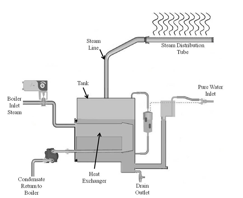 JS Humidifiers Plc, West Sussex, UK via ENCYCLOPEDIA OF CHEMICAL ENGINEERING EQUIPMENT
