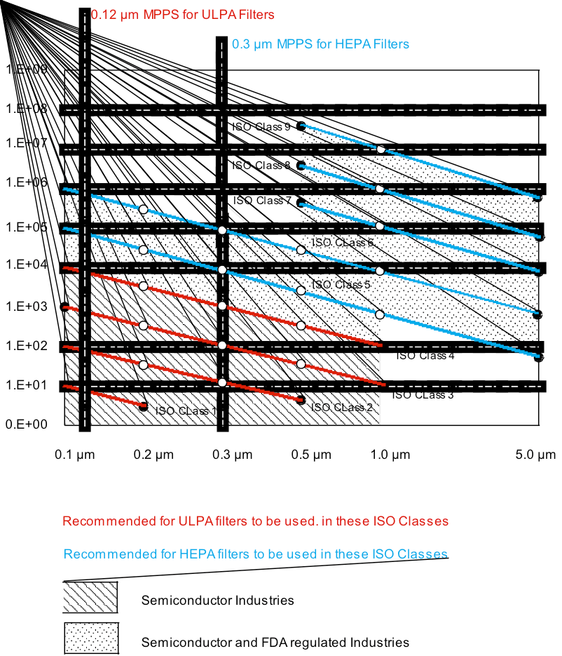 HEPA ULPA filters performance via AM Cleanroom Build and Performance