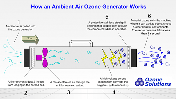 How Ozone Generators Work via Ozone Solutions