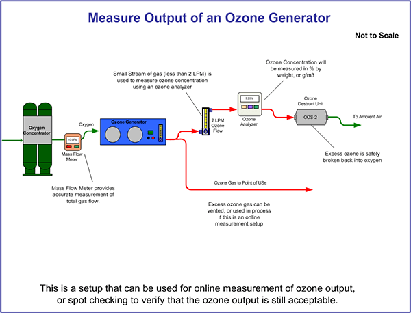 Ozone Generator Diagram via Ozone Solutions