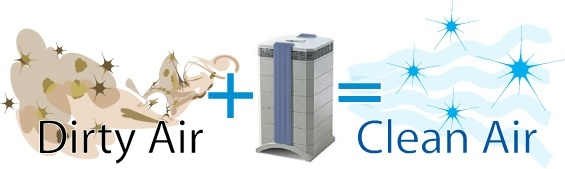 HOW DO AIR PURIFIERS WORK? via AchooAllergy.com